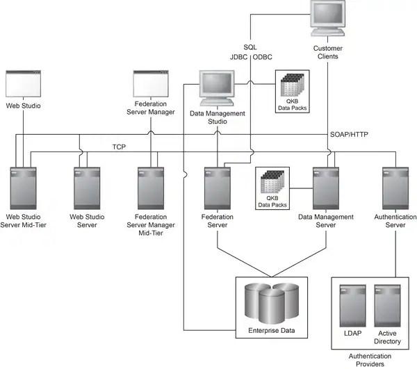 Overview of the Data Management Platform