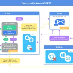 Sso Architecture Diagram Ford 6 0 Diesel Engine How Does Azure Ad Work With Securly  Support