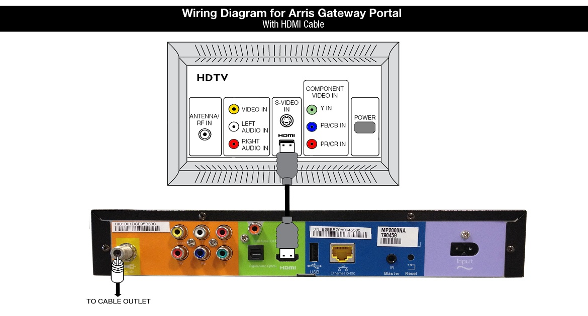 Tv Cable Connection Diagram Wedocable On Hdtv Direct Tv Wiring Diagram