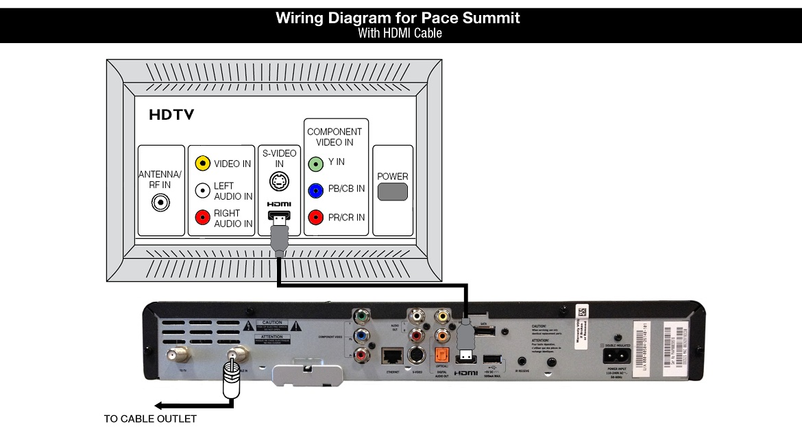 Shaw Equipment Information: Pace Summit (DC758D) Cable Box