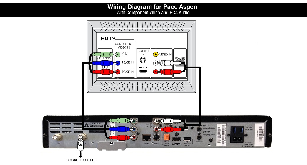 Shaw Hardware Information: Pace Aspen (TDC776D) Cable Box