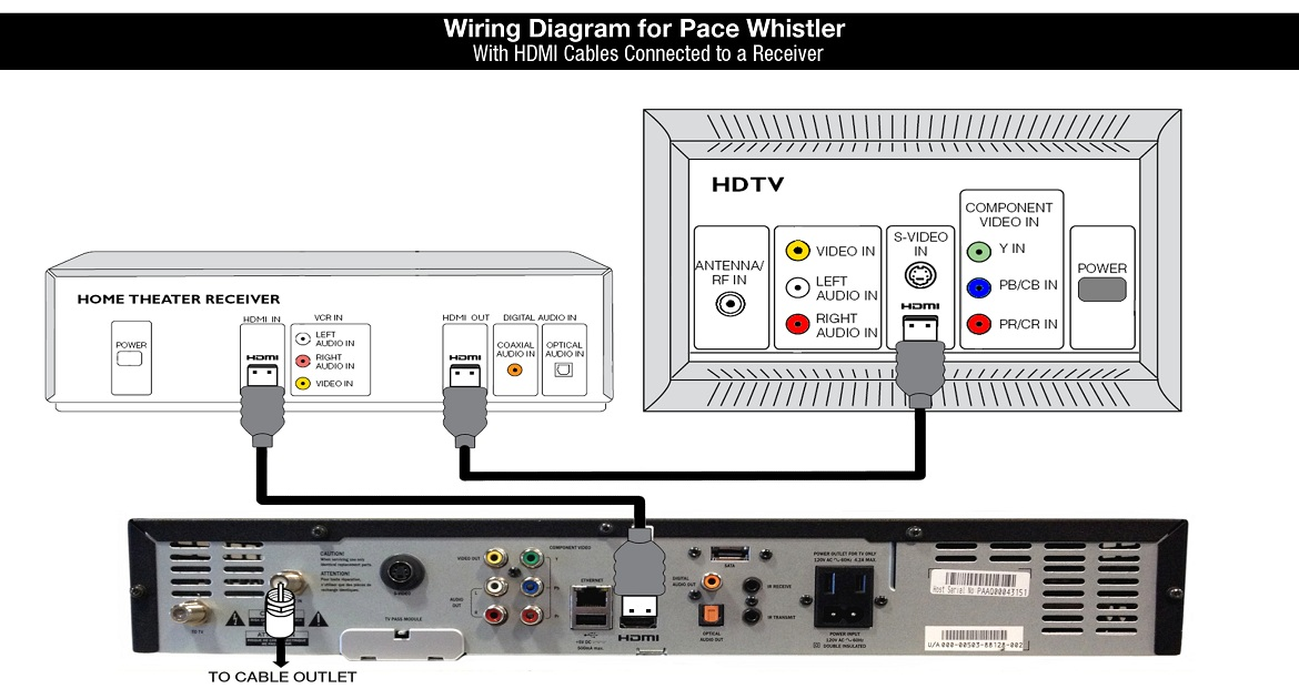 Shaw Equipment Information: Pace Whistler cable box