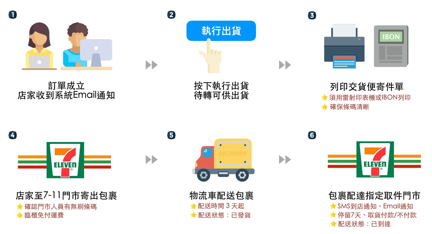 7-11 C2C 交貨便 出貨流程 – SHOPLINE 常見問題