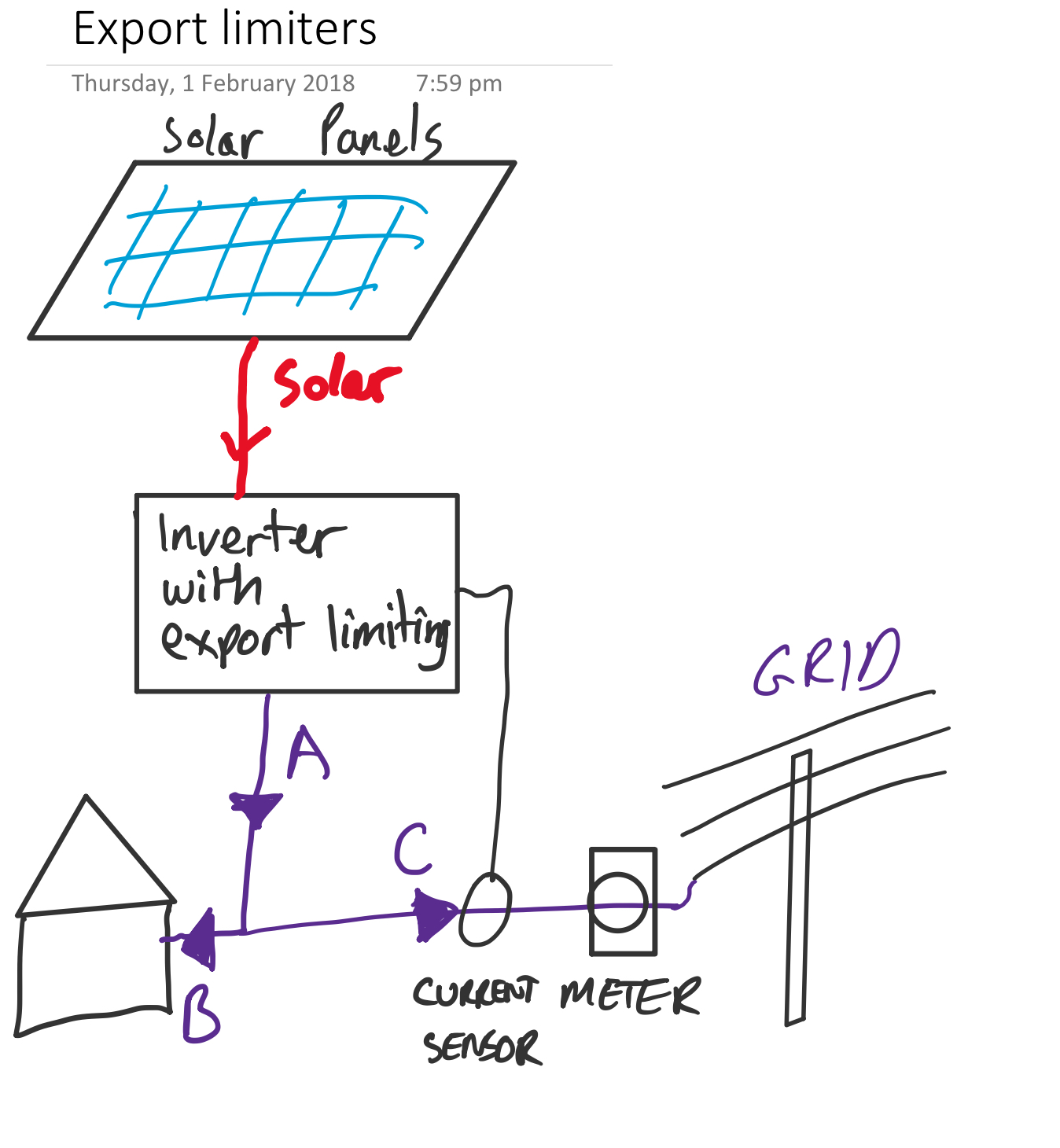 How Does A Solar Export Limiter Work Solarquotes Help