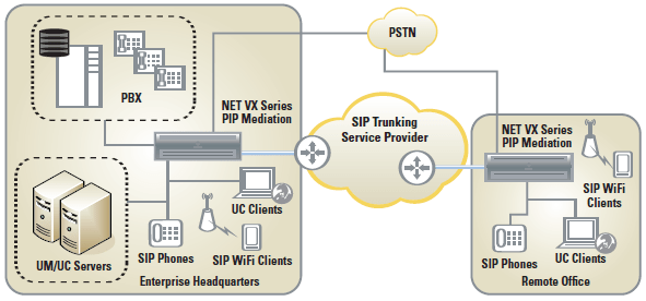 VX Solution for SIP Trunking  VX 49x  Ribbon Technical