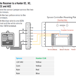 Hunter Pro C Sprinkler System Wiring Diagram Double Switch Outlet Irrigation Controllers Power Supply