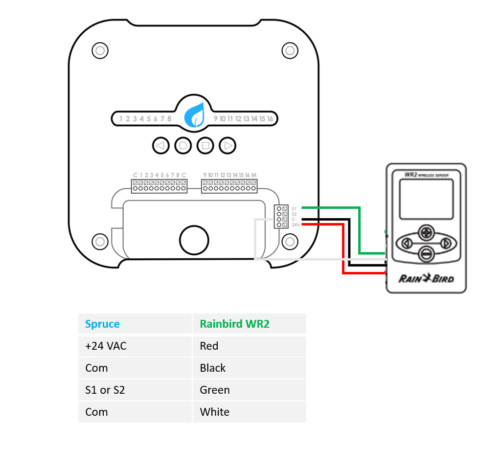 medium resolution of spruce rainbird rain sensor