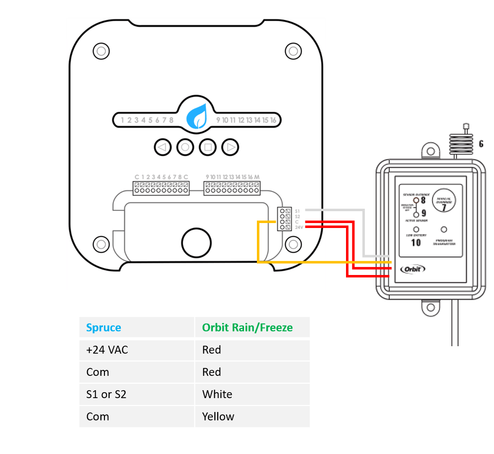 Orbit Rain Sensor Wiring Diagram : 32 Wiring Diagram