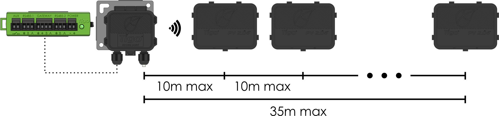 hight resolution of cca tap range diagram png
