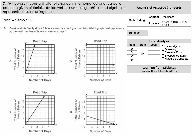 Grade 7 Math STAAR Item Samples & Tuva