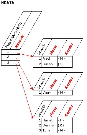 Hierarchical data in the MDM