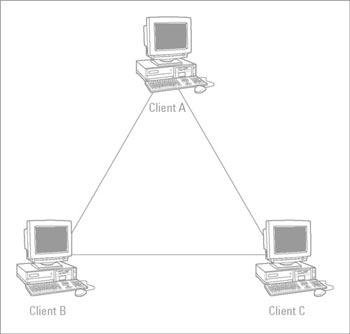 USRobotics Networking for Dummies: