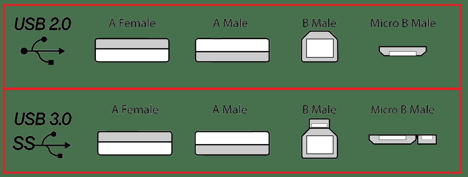 usb 3 0 micro b wiring diagram genie garage door openers usrobotics education - what is 3.0?