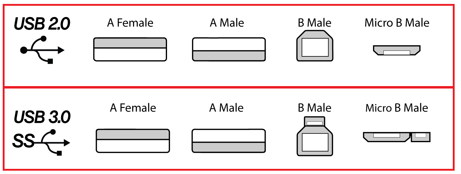 hight resolution of usb 3 0 and 2 0 connectors