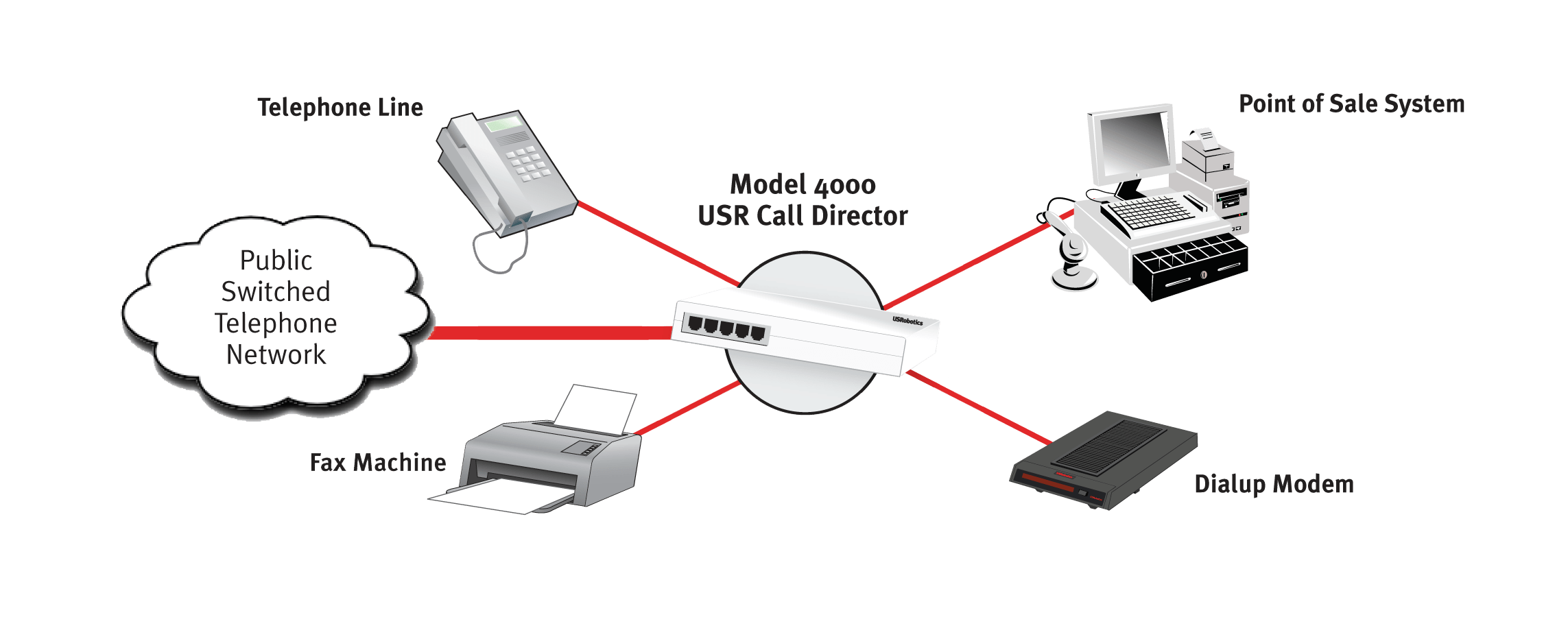 Usrobotics Telephony Peripherals And Accessories Usr