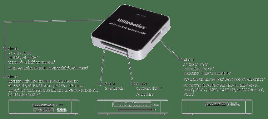 USRobotics USB Peripherals and Accessories: USR8420 All-in