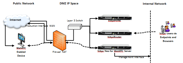 dmz network diagram with 3 aiphone lef wiring topology vidyocloud support 1 png