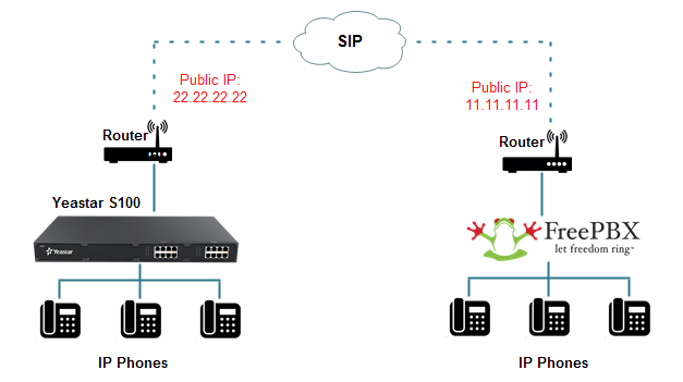 How to Connect FreePBX and Yeastar S-Series VoIP PBX