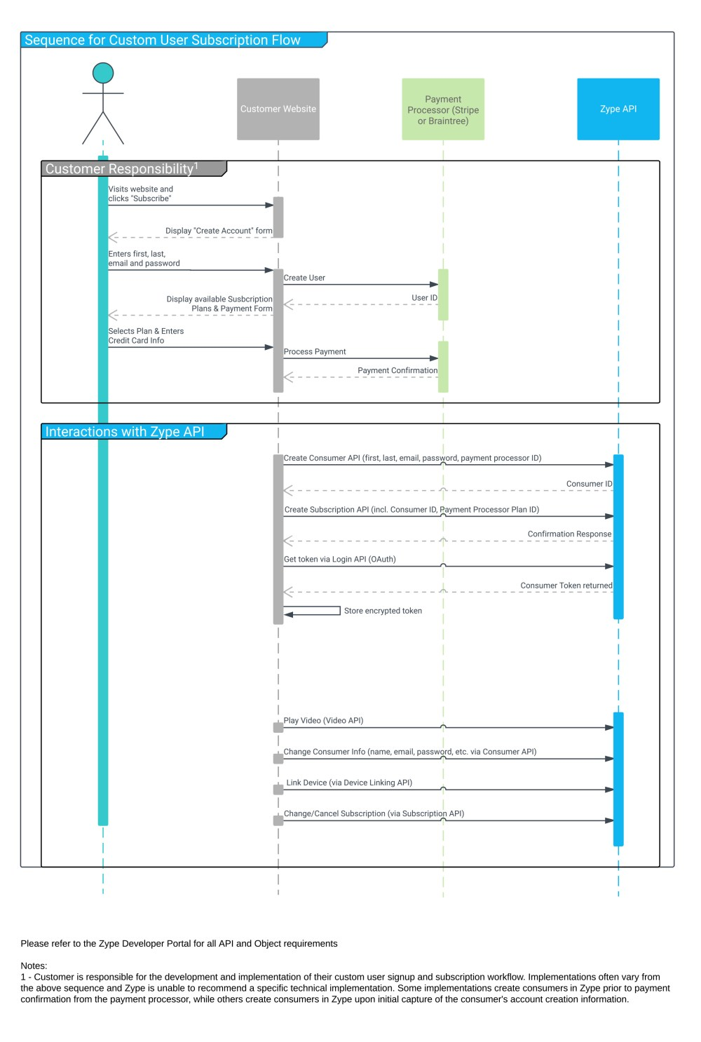 medium resolution of sequencediagramforcustomerusersubscriptionflow jpg