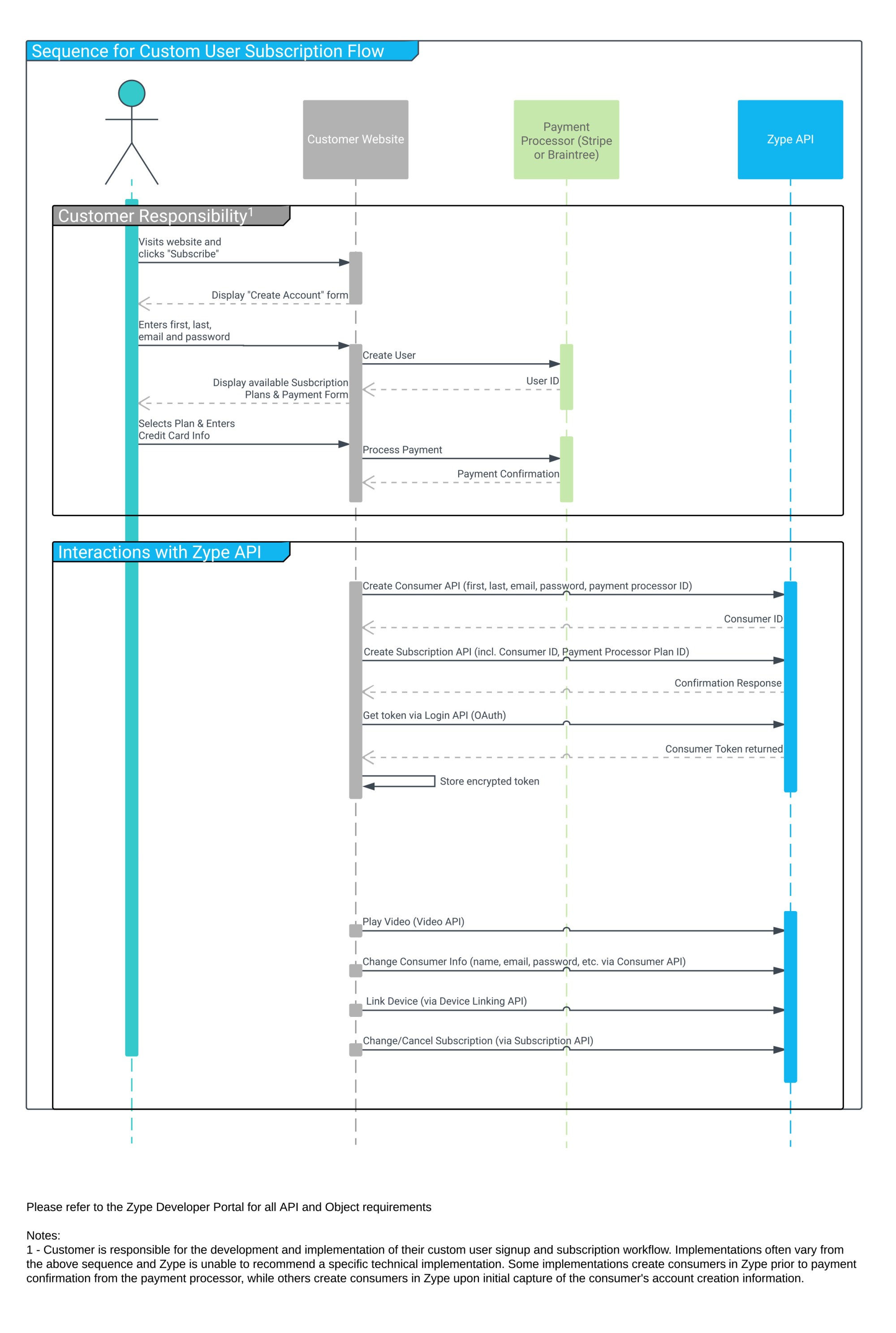 hight resolution of sequencediagramforcustomerusersubscriptionflow jpg