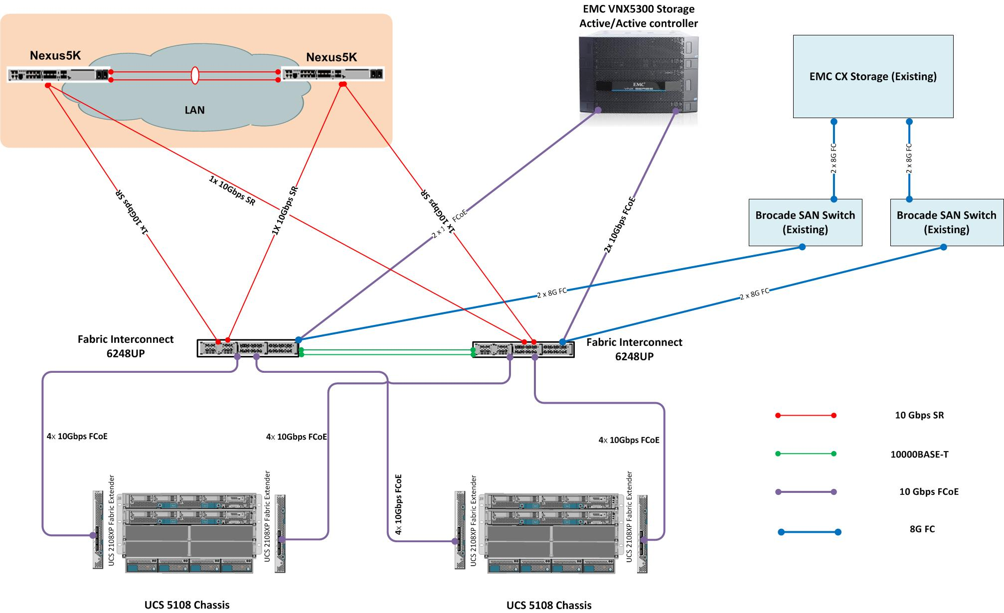 cisco ucs diagram au falcon wiring manual solved connect fi to both direct attach fcoe s