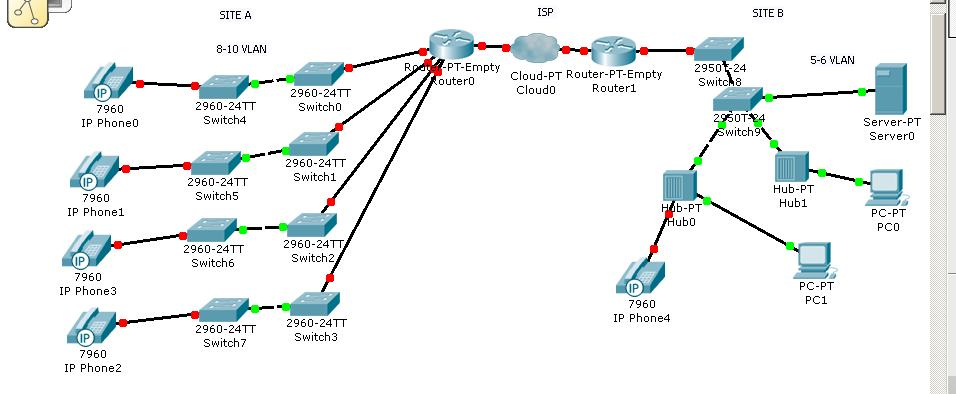VLAN DESIGN BEST PRACTICE ? Cisco Support Community