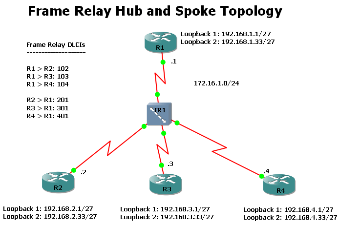 Frame Relay Multipoint OSPF Neighbor Co Cisco Support Community
