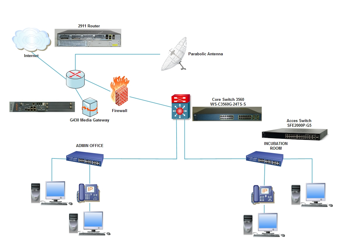 Munication Work Diagram On Network Diagram With Routers And Switches