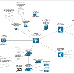 Network Diagram For Small Company Bmw E90 Professional Radio Wiring Setting Up Vlans Isa570 And Sg300 Cisco Community