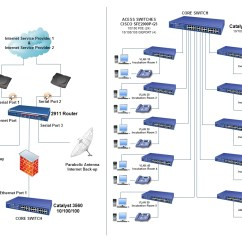 Avaya Architecture Diagram Toilet Repair Parts Cisco Router 2911with Gateway G43 Community