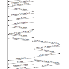 Pstn Call Flow Diagram 1999 Ford F150 4 2 Starter Wiring Unified Communications In An ... - Cisco Support Community