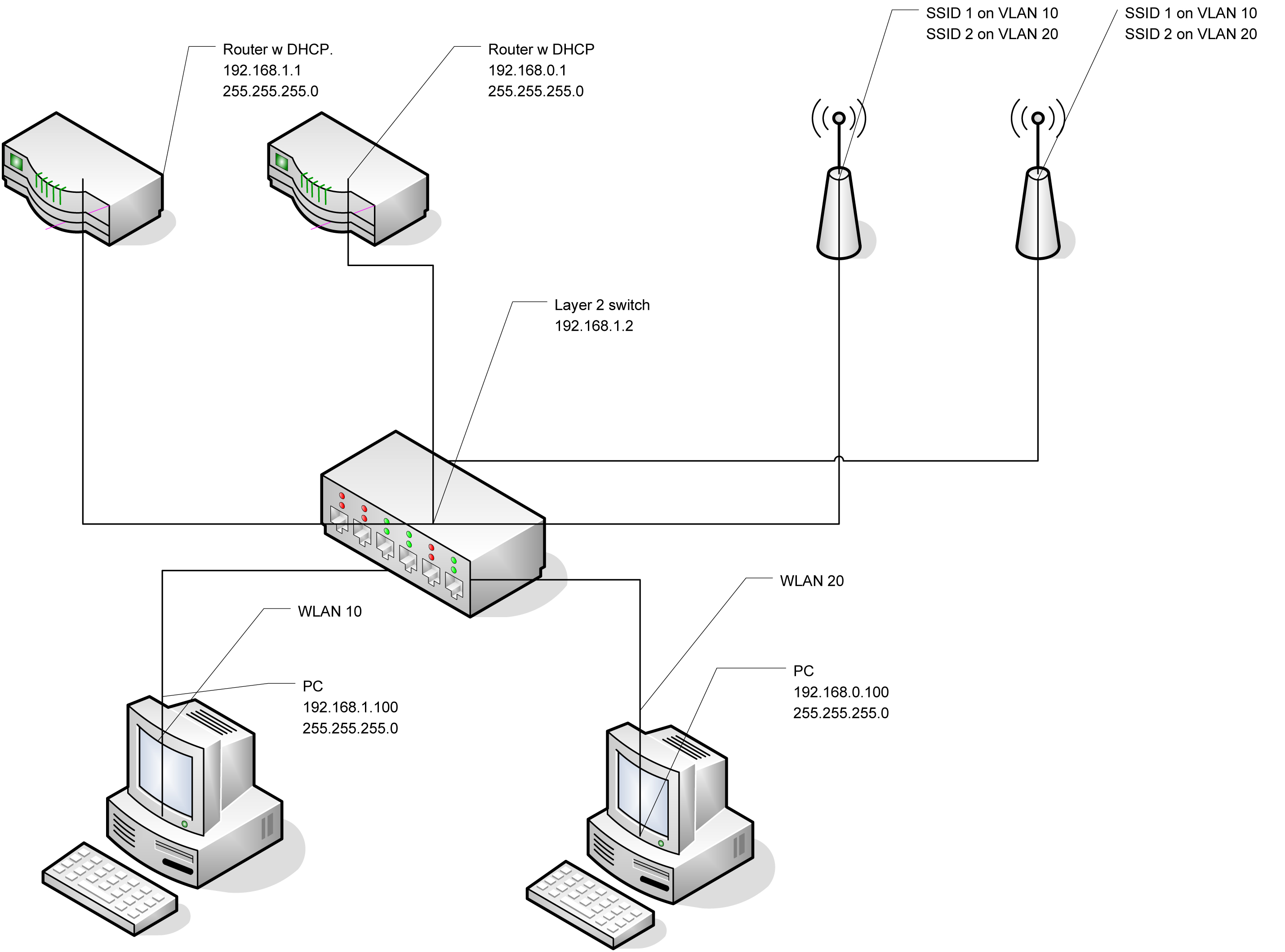 Diagrams Of Wireless Network Configurations