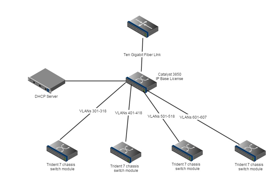 Multiple Vlan From Multiple Ports Conne Cisco Support Community