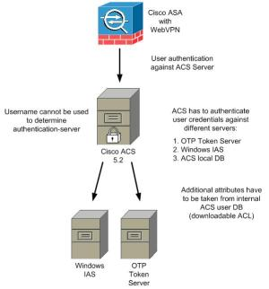 ACS 52 with different RADIUS authentication servers | AAA