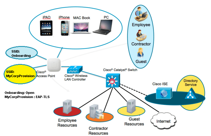 Typical Corporate Network Topology