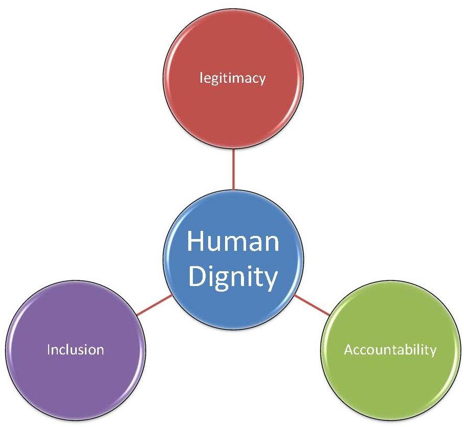 grafico dignity