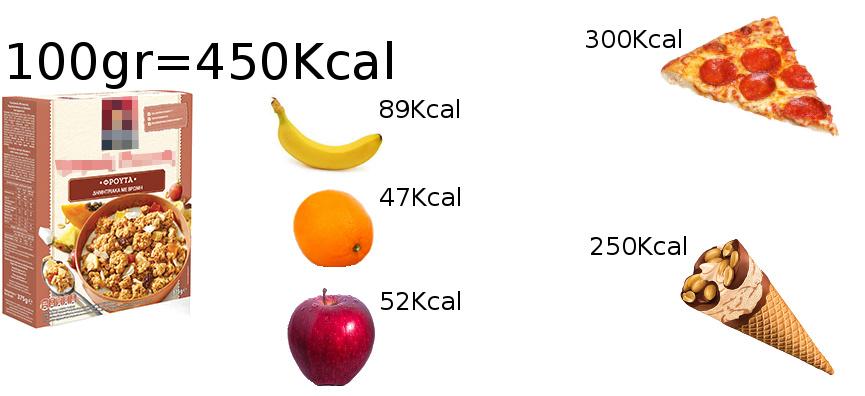 Παχυσαρκία, Δίαιτα, Διατροφή, Απώλεια βάρους, Απώλεια Λίπους, Αδυνάτισμα, Διατροφή, Υγεία, Δημητριακά, Δημητριακά Πρωινού
