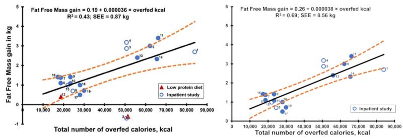 πρωτεΐνη, δίαιτα, διατροφή, παχυσαρκία, απώλεια βάρους, αδυνάτισμα, μακροζωία, υγεία, απώλεια λίπους, χάσιμο βάρους, χάσιμο λίπους, απώλεια κιλών, χάσιμο κιλών, γυμναστική, αθλητισμός, άσκηση, προπόνηση με βάρη, Protein Leverage Hypothesis, Υπόθεση μόχλευσης πρωτεϊνών, Υπόθεση μόχλευσης πρωτεΐνης, Υπόθεση Stock, Υπόθεση του Stock, Stock hypothesis