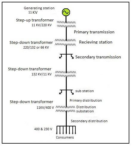 single line diagram of power distribution 2000 jetta 2 0 engine transmission wiring online design supreme co coolant lines