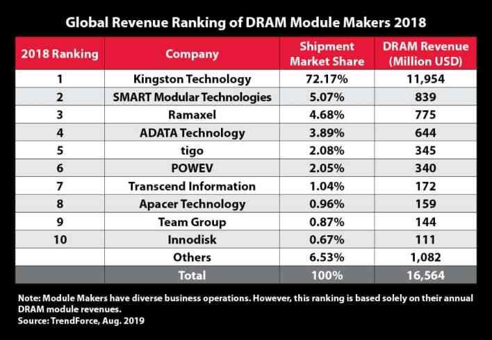 Kingston Technology lidera ranking da TrendForce na categoria de módulos de memória DRAM 1
