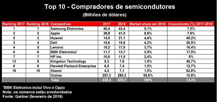 Kingston está entre os 10 maiores compradores de semicondutores do mundo 1