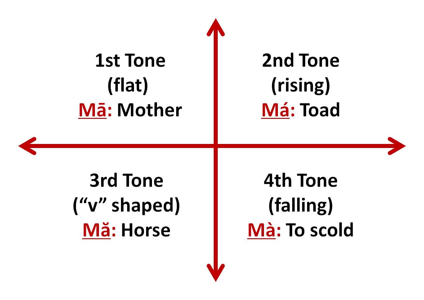 Rare Pinyin Chart Printable