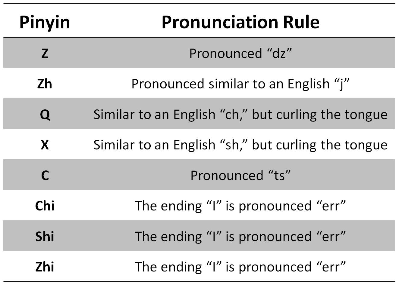 A Guide To Hanyu Pinyin And Correct Chinese Pronunciation