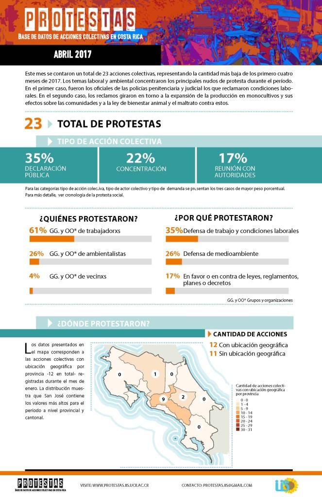 IIS UCR Costa Rica Infograma Abril 2017