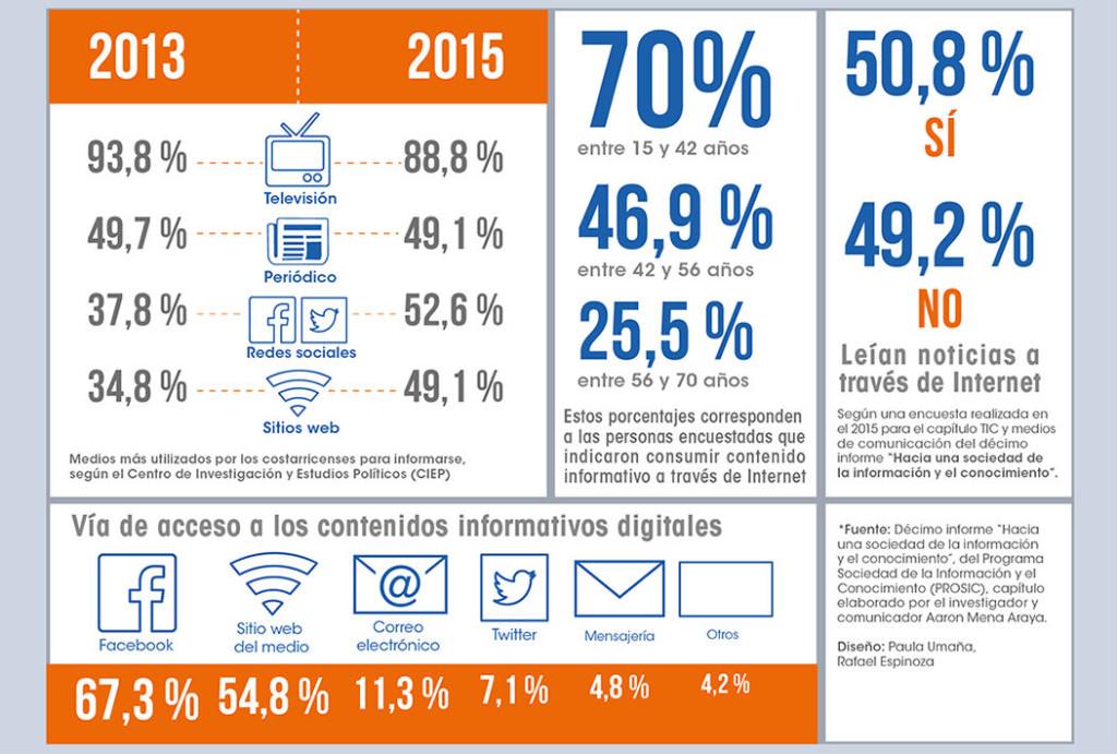 UCR Entorno digital esta rompiendo el monopolio de los medios de comunicacion3
