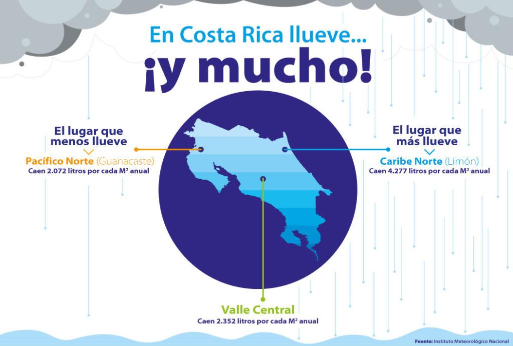 UCR Agua de lluvia es aprovechada por estudiantes2