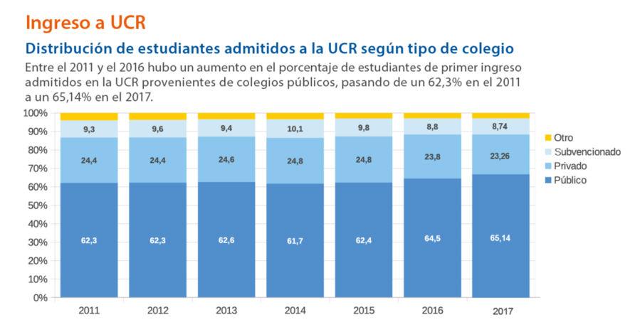Esfuerzos de la UCR en el 2017 se enfocaron en ofrecer movilidad social y reducir la desigualdad en Costa Rica4