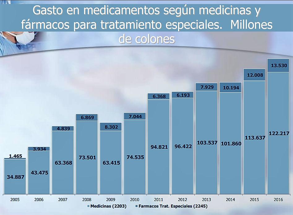 UCR Gasto en farmacos para tratamientos especiales se incremento en diez anos2