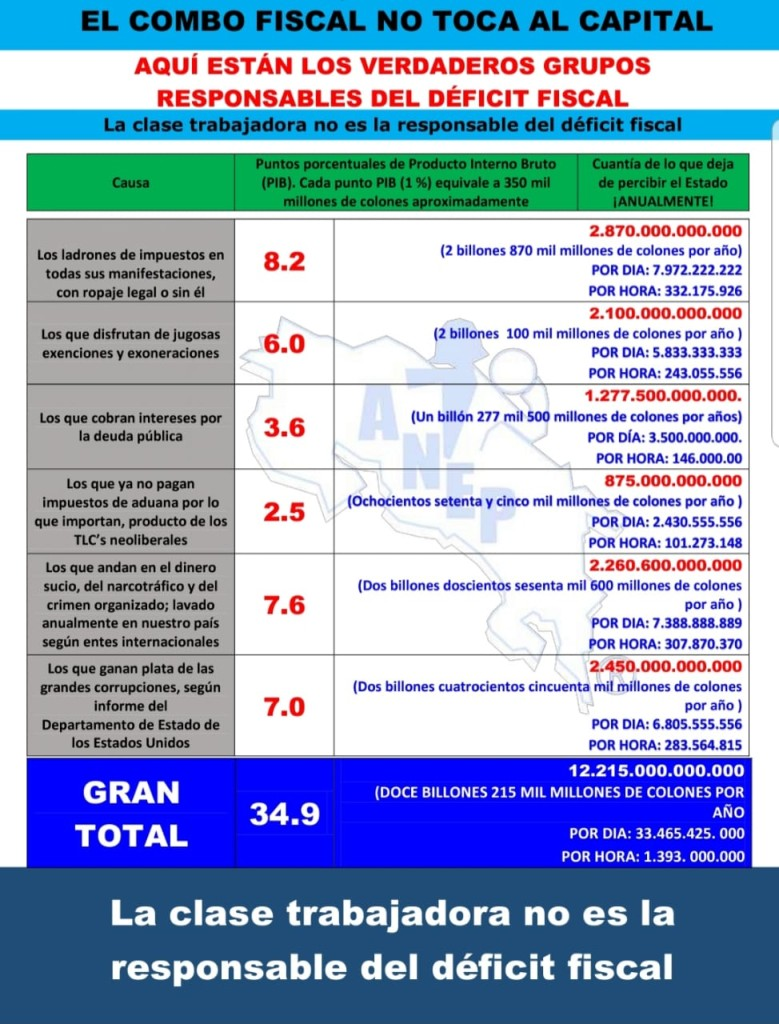 ANEP difunde cuadro con responsables del deficit fiscal