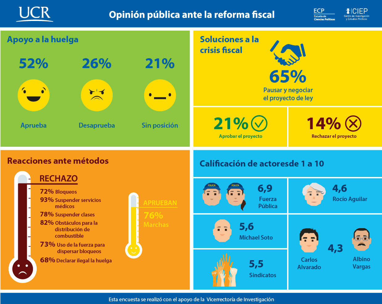 UCR Encuesta del CIEP costarricenses proponen renegociar el proyecto fiscal2